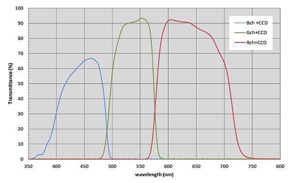 ADS-350-VGA-3PCL 分光特性