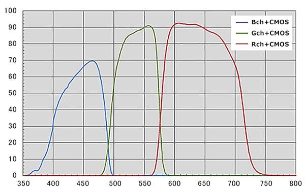 ADS-351-SXGA-3PCL 分光特性