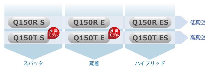 quorum_q150tes01