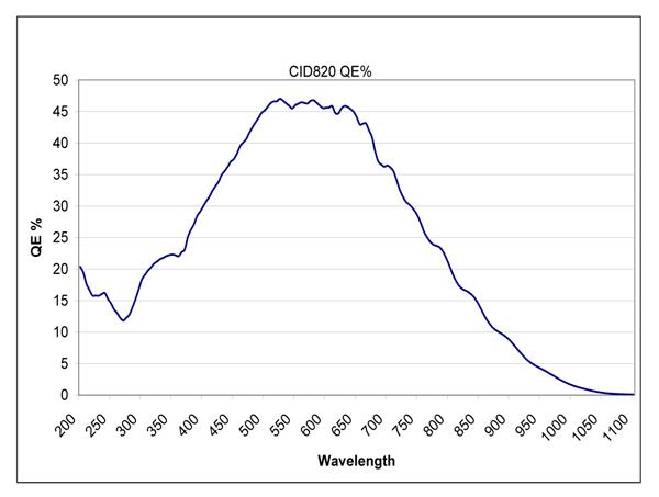 QEグラフ